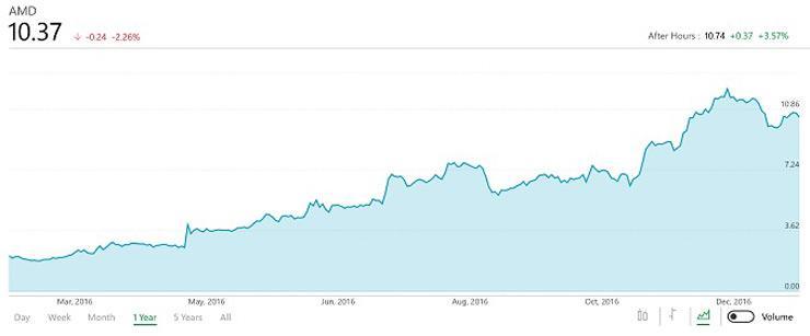 Финансовый отчет AMD за Q4 2016 и весь год