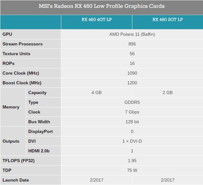 MSI Radeon RX 460 LP 3