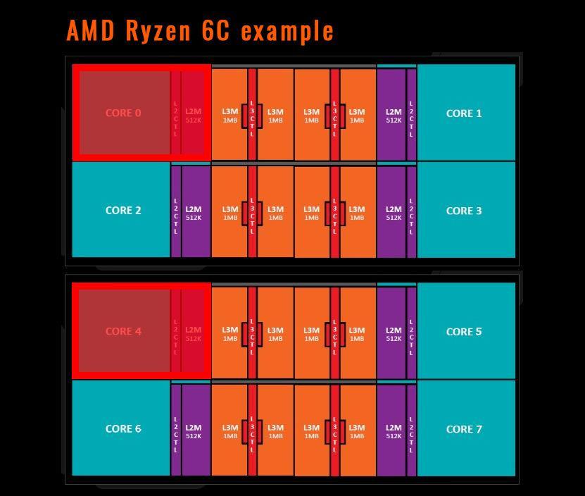 AMD Ryzen 6x 2