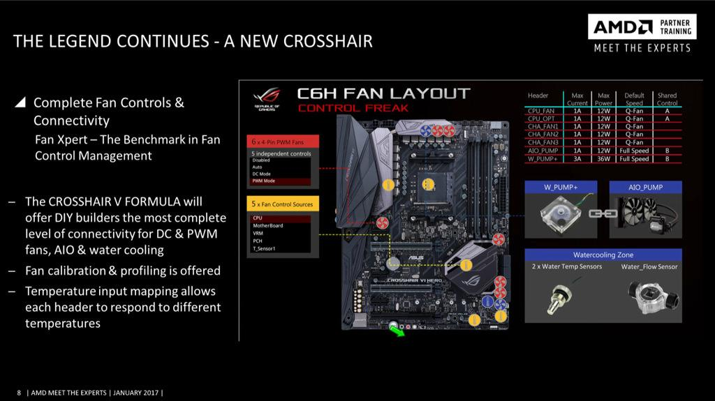 ASUS ROG Crosshair VI Hero 4