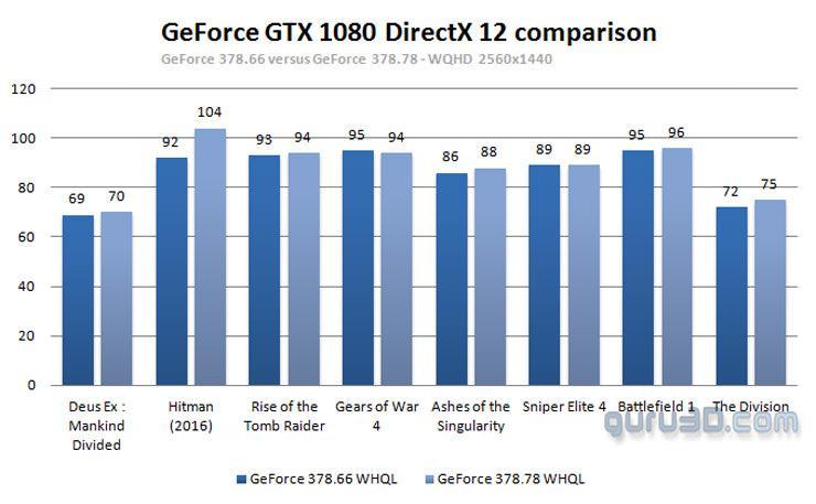 GeForce 378.66 vs 378.78 1
