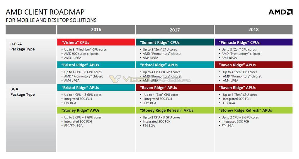 AMD Roadmap 1