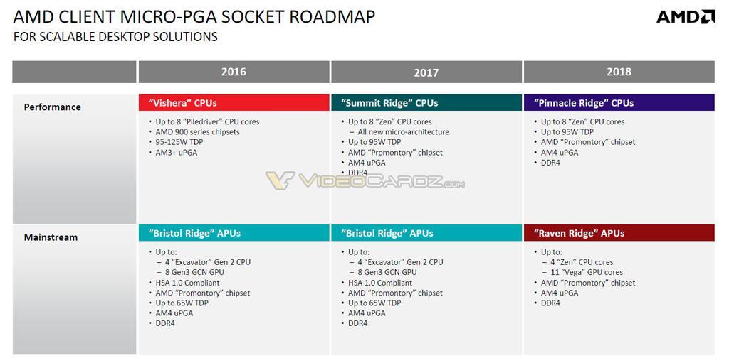 AMD Roadmap 2