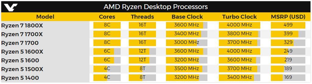 AMD Ryzen 5 3