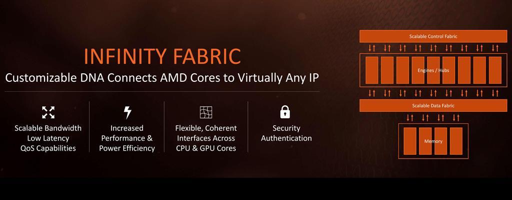 AMD Infinity Fabric 1