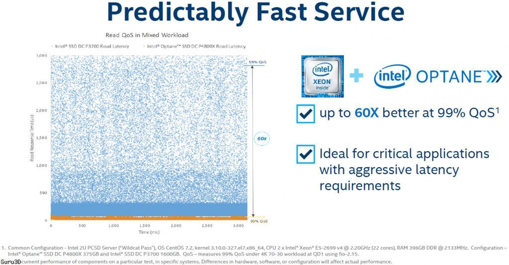 Intel Optane DC P4800X 4