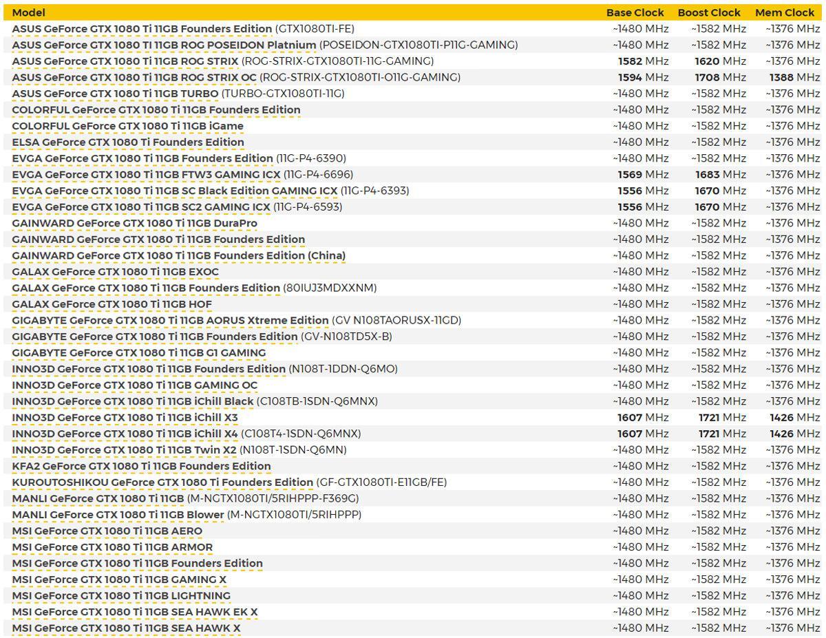 NVIDIA GTX 1080 Ti 3 Ghz 3