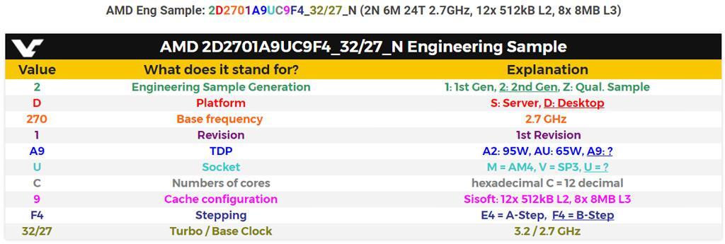 AMD Ryzen 12 Core 3