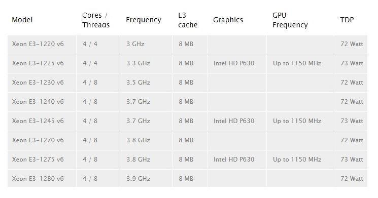 Intel Xeon E3 1200v6 2