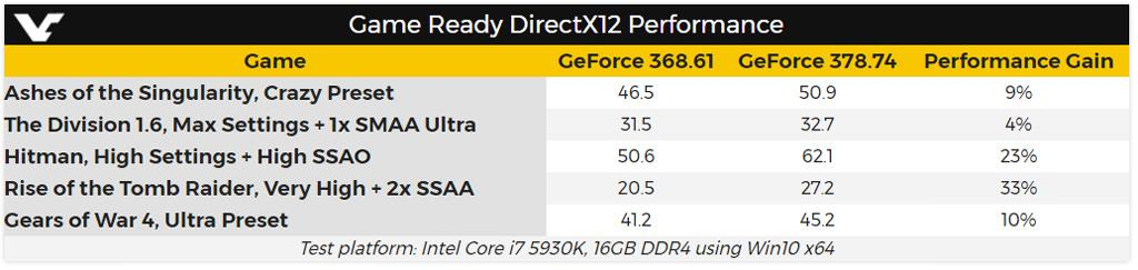 NVIDIA DX12 UP