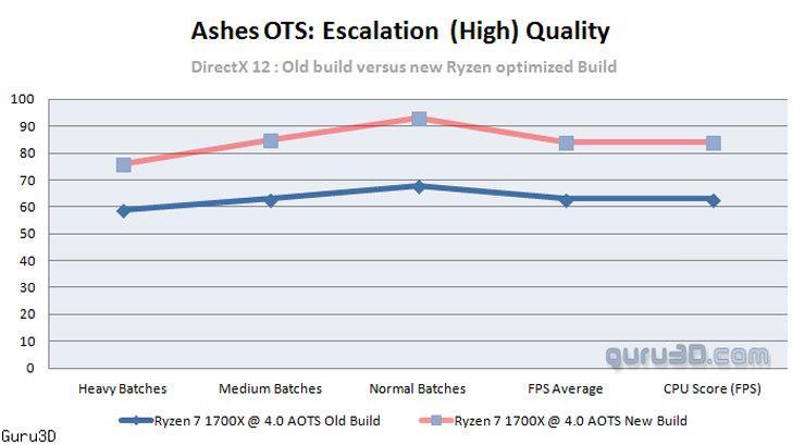 AOTS получила патч оптимизации для процессоров Ryzen