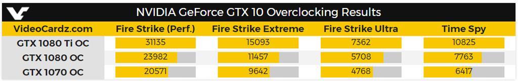 NVIDIA GTX 1080 Ti OC 3DMark 3