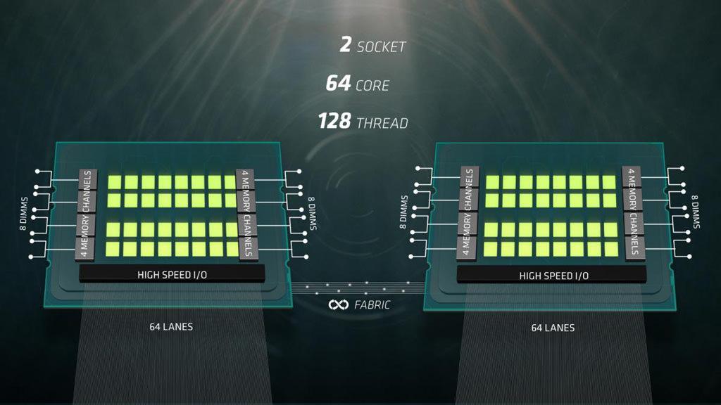 AMD Naples 2