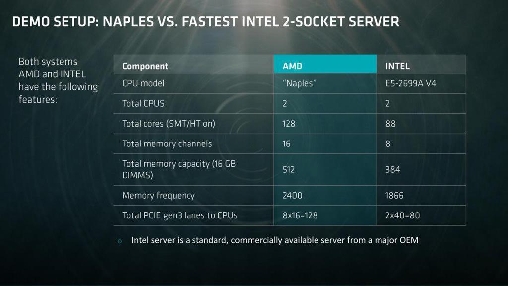 AMD Naples 3