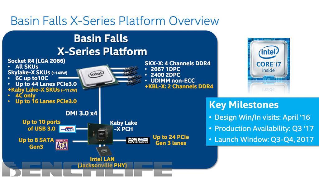 Intel Basin Falls X X299 2