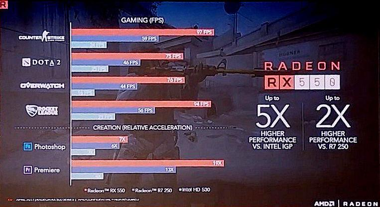 AMD Radeon RX 500 series 6