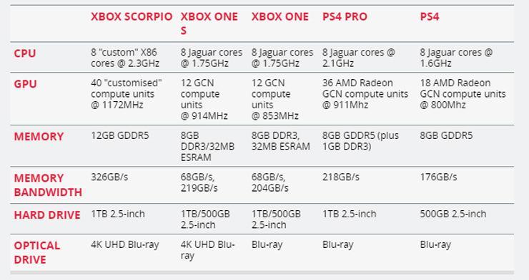 Project Scorpio CPU 2