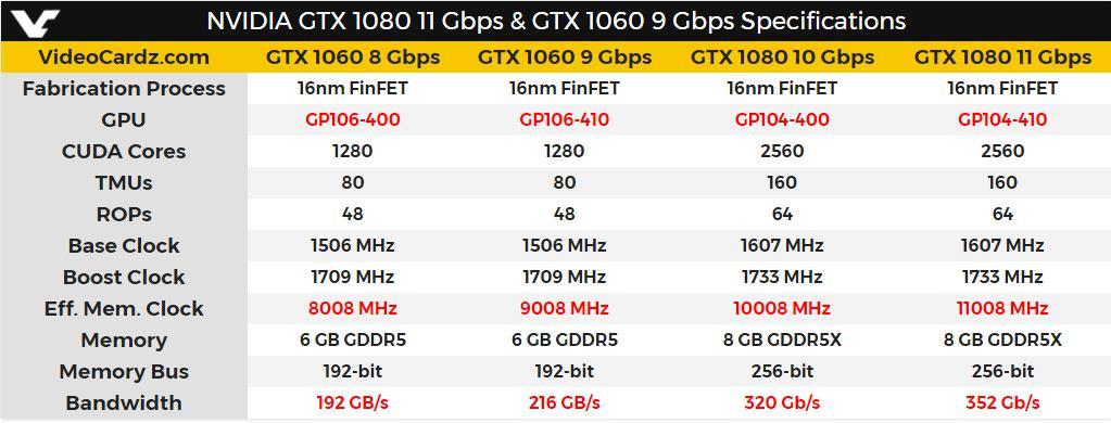 NVIDIA GTX 1060 1080 new memory 3