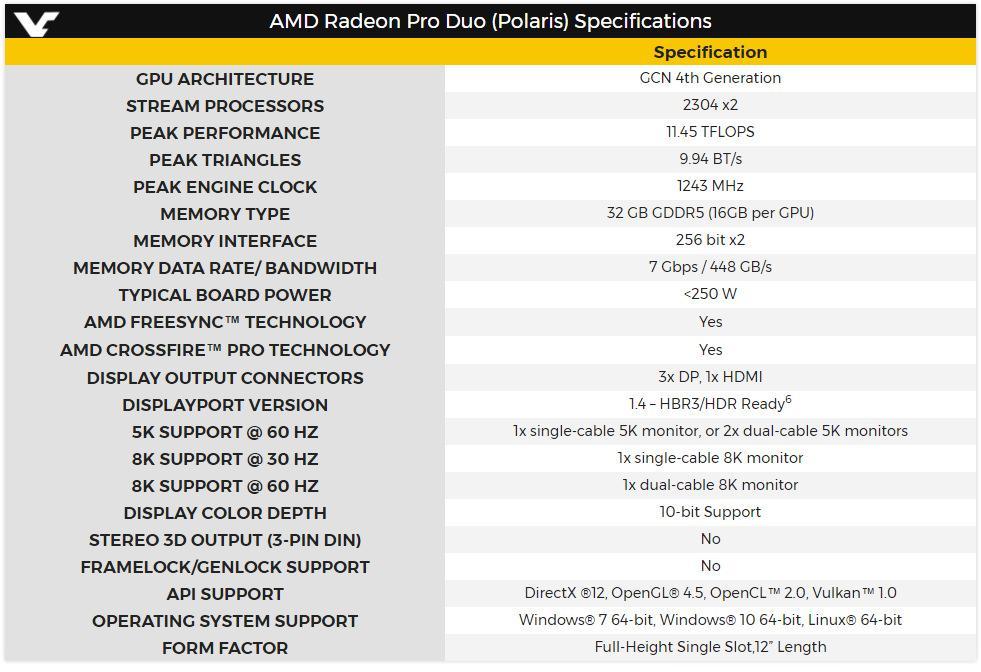AMD Radeon Pro Duo Polaris 3