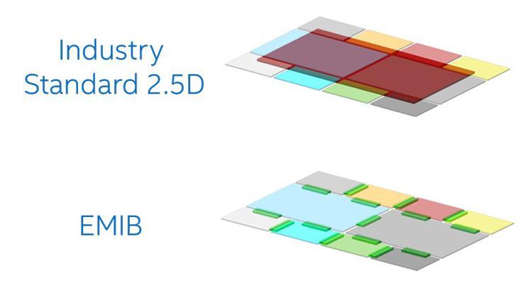 Intel Kaby Lake G 3