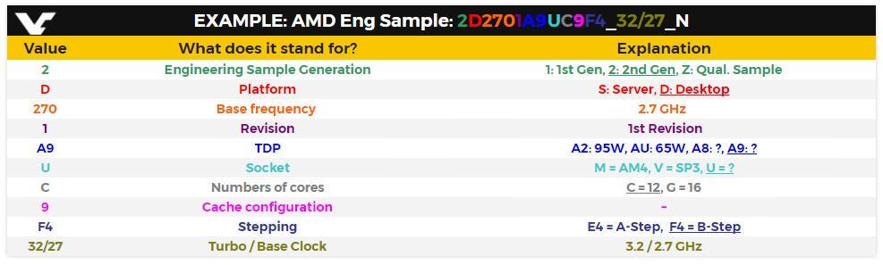 AMD Whitehaven 3