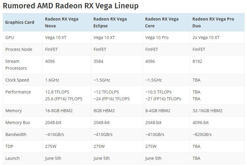AMD Radeon RX Vega Nova Eclipse Core 3