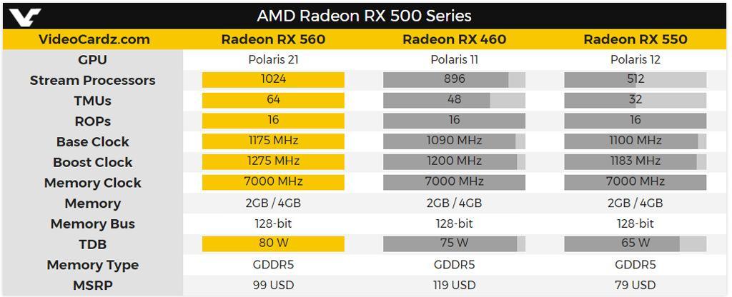 AMD Radeon RX 560 2