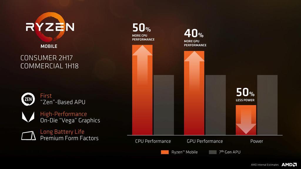 AMD APU Ryzen 1