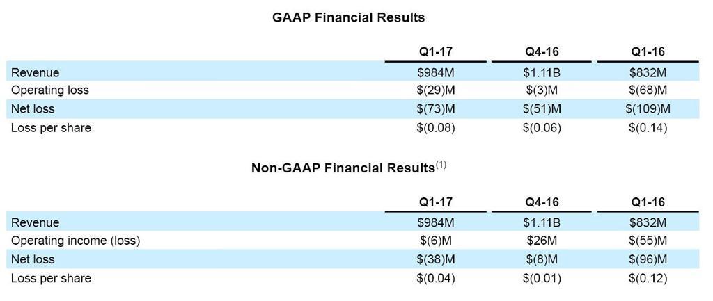 AMD Q1 2017 finance 2