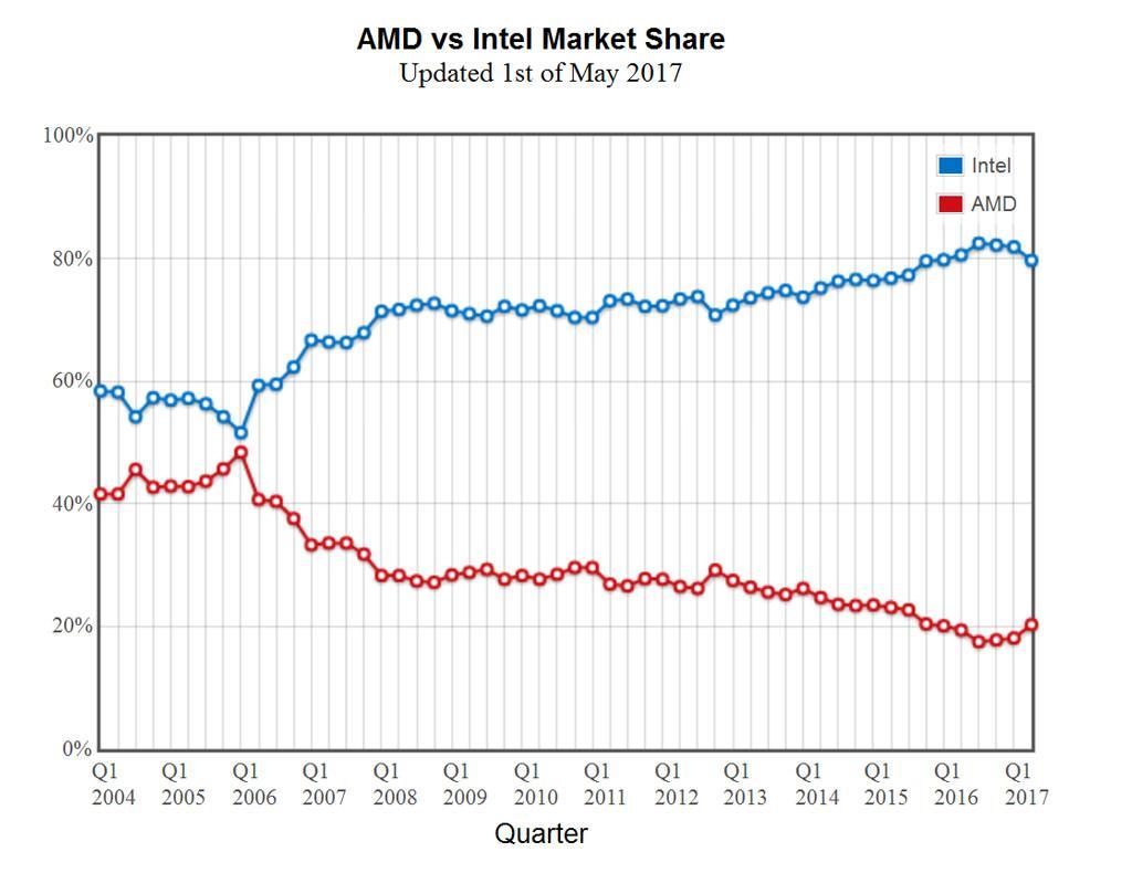 AMD vs Intel 2