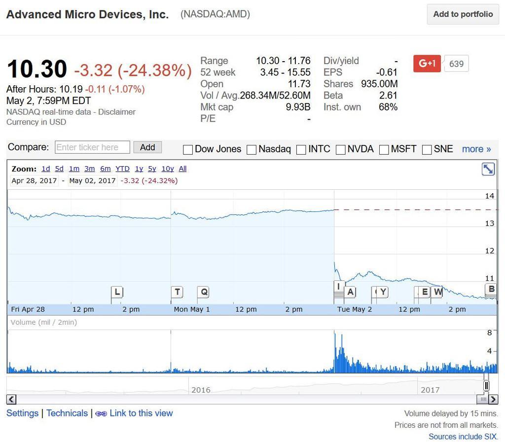 AMD NASDAQ drop
