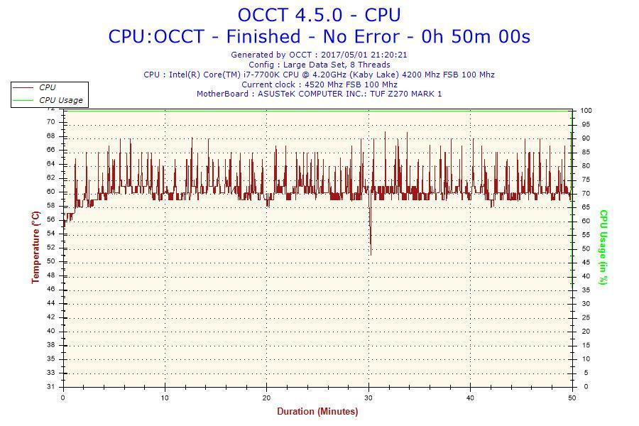 Intels Core i7 7700 i7 7700K spikes temp 1