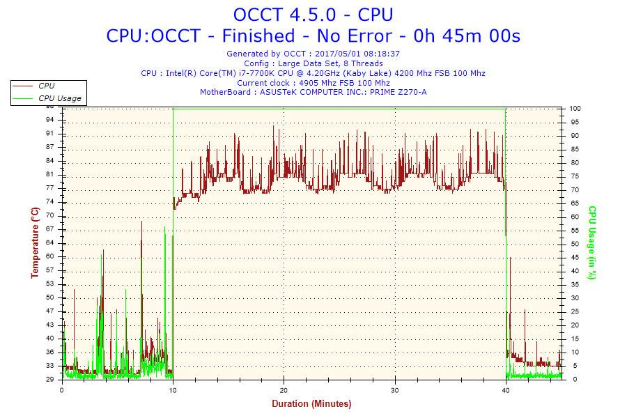 Intels Core i7 7700 i7 7700K spikes temp 2