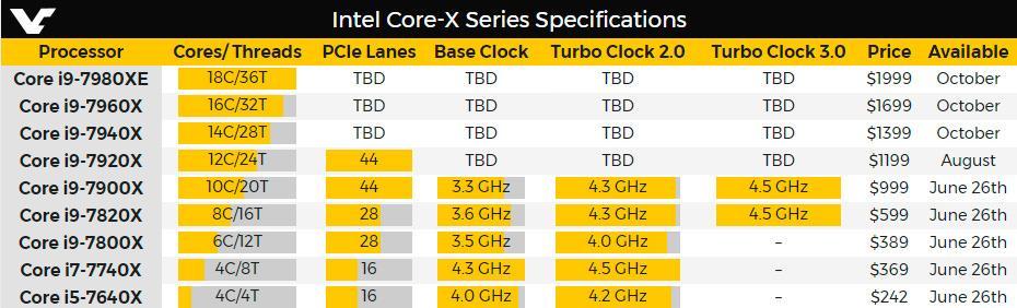 Intel Core X 3