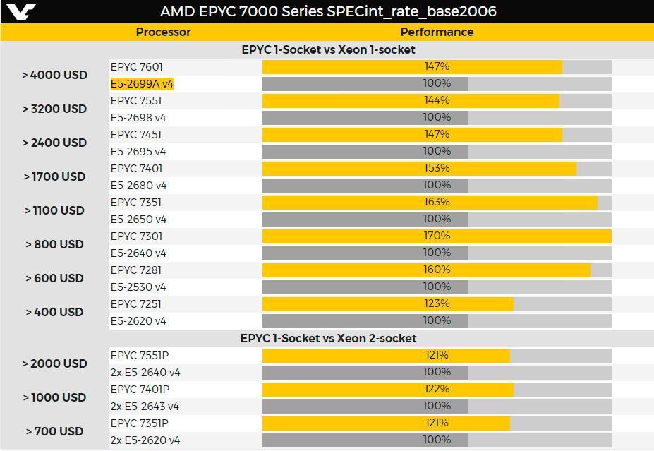 AMD Epyc 3