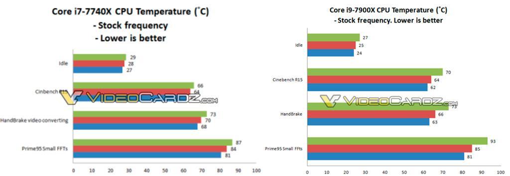 Intel Core i7 7740X Temperature