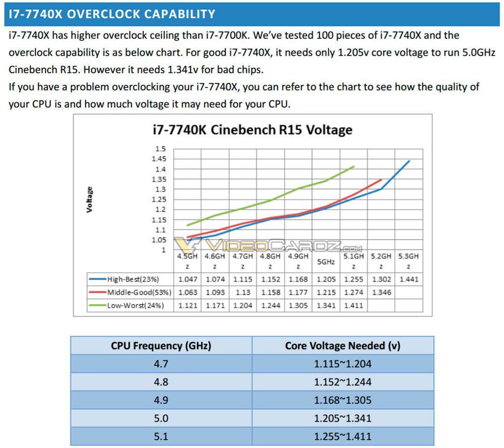 Процессор Intel Core i7-7740X разгоняется до 5+ ГГц, но цена этому высока