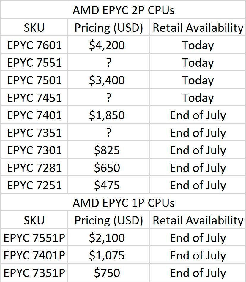 AMD EPYC price 2