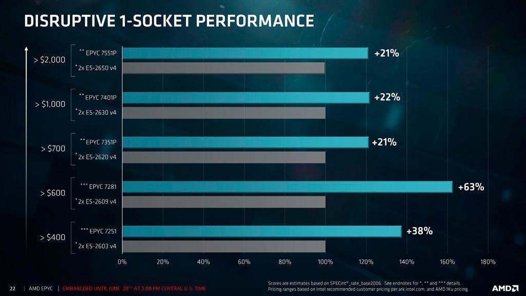 AMD EPYC price 3