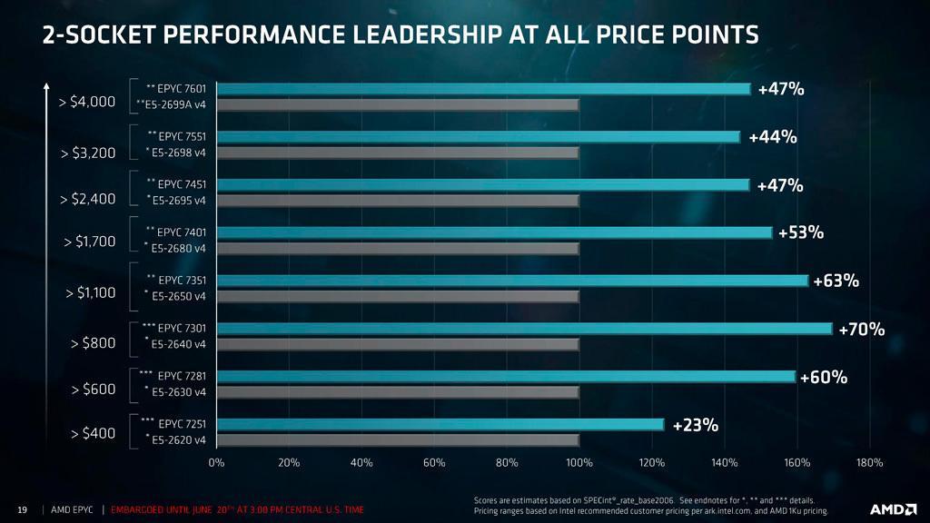 AMD EPYC price 4