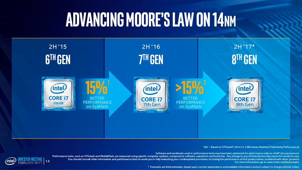Intel Coffee Lake vs AMD Ryzen 5 1600X 1