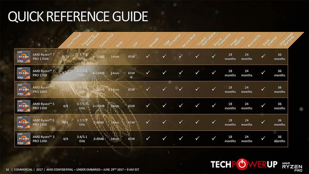 AMD Ryzen PRO 5