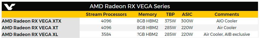 AMD Radeon Vega XTX XT XL 2