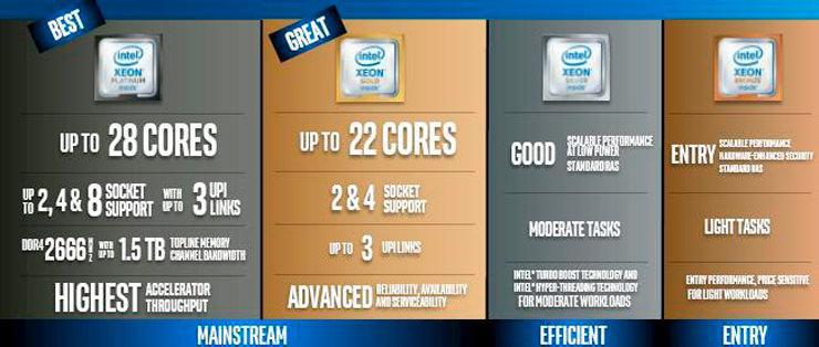 Intel Xeon Skylake SP 2