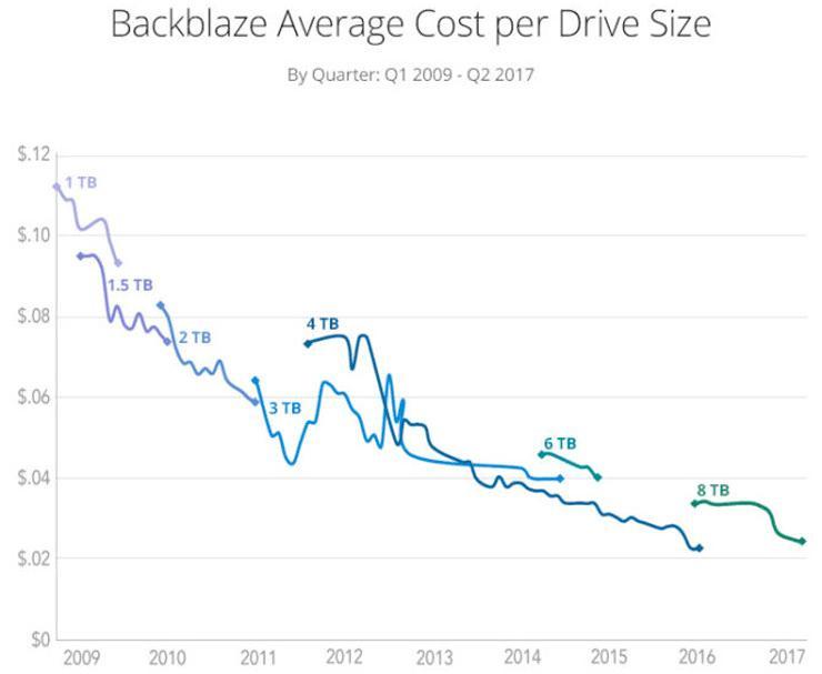 Backblaze HDD GB price dont down 1