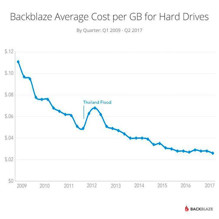 Backblaze HDD GB price dont down 2