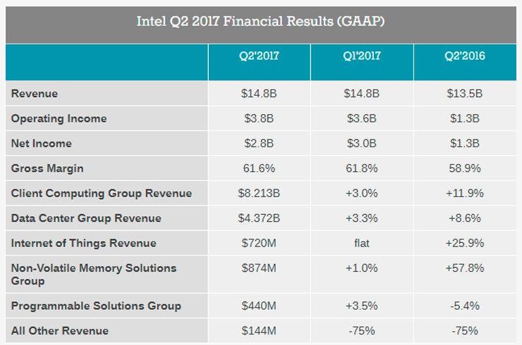 Intel finance Q2 2017 3