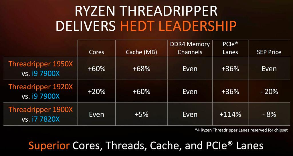 AMD Ryzen Threadripper Lineup 2