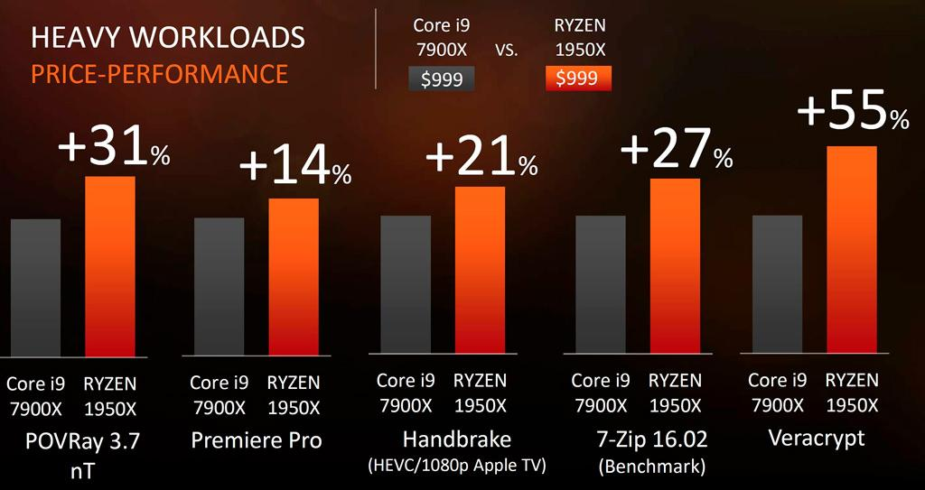 AMD Ryzen Threadripper Lineup 3