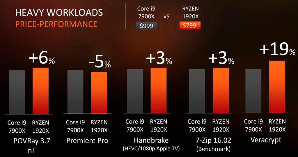 AMD Ryzen Threadripper Lineup 4